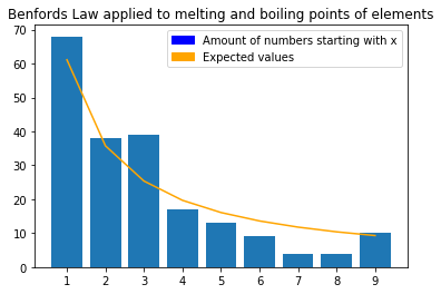 benfords law applied to melting and boiling points of elements
