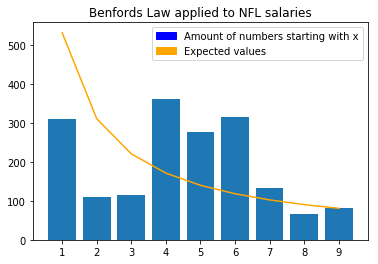 benfords law applied to nfl salaries