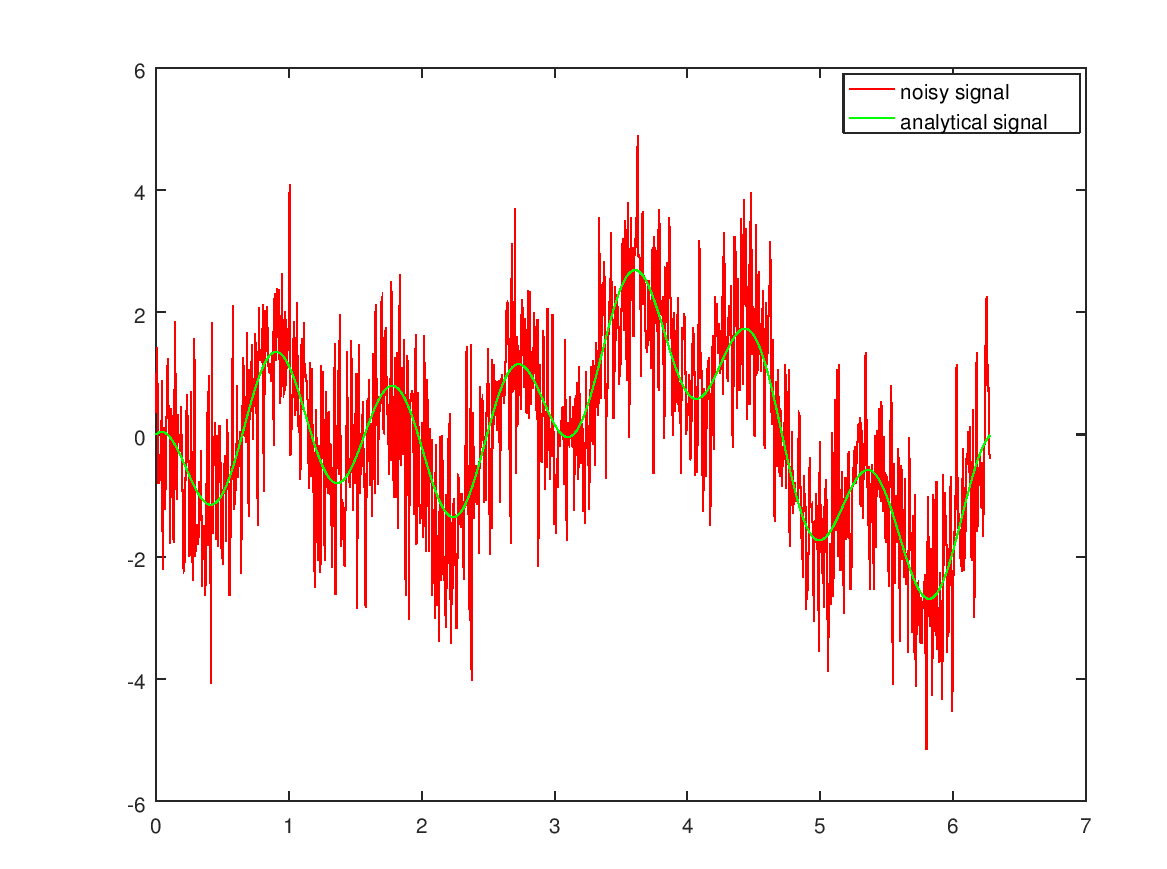 Denoising Functions in Matlab With FFT